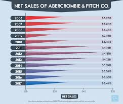 net s of abercrombie fitch co from 2006 2017 a standard credit card