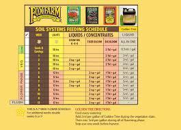 Fox Farm Nutrient Chart Fox Farm Golden Tree Grow Chart Humboldts Secret Grow Guide