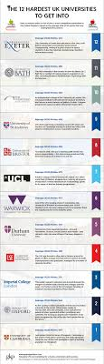 The 12 Hardest Universities To Get Into In The Uk