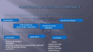 Organizational Chart Of A Drugstore Organization Structure Of Hospital Pharmacy
