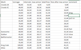I Did A Comparison Of Mechs By Tonnage Findings And Musings