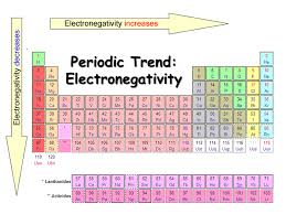 Electronegativity Chart Trend Periodic Trends Presentation Chemistry Sliderbase