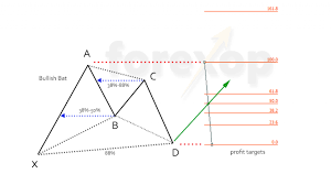 The Bat Pattern Harmonic Chart Trading Forex Opportunities
