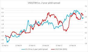 Cny Cnh Spread Chart Fundamental Evaluation Series Usd Cnh Vs 2 Year Yield