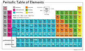 Periodic Table of the Elements Poster – Tiger Moon