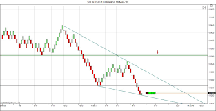 Ninjatrader Renko Charts Ninjatrader Renko Charts Review