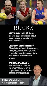 Check spelling or type a new query. Afl 2021 Robbo S Mid Season All Australian Team Herald Sun