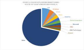 Market penetration of erp