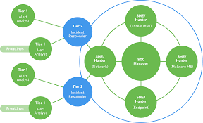 Soc Secops And Siem How They Work Together