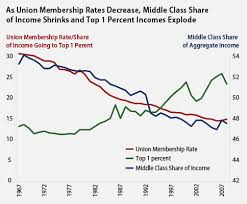 Chart How Income Inequality Skyrocketed And The 1 Percent