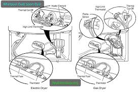 high limit thermostat and whirlpool duet dryer wiring diagram with whirlpool duet sport dryer wiring diagram high limit thermostat and whirlpool duet dryer wiring diagram with thermal fuse