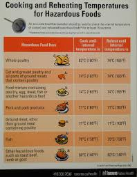 Meat Thermometer Temperature Chart Uk 32 Unusual Safe Meat Cooking Temperatures Chart