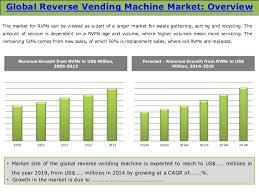 Vending Machine Industry Statistics Amazing Vending Machine Market Size Timizconceptzmusicco