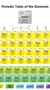 Periodic Table Wallpapers Element Melting Points Desktop Background