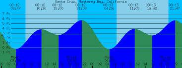 Santa Cruz Monterey Bay California Tide Prediction And