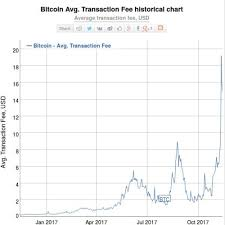 Bitcoin Transaction Fee Chart Bitcoin Transaction Fees Calculator Why Is Litecoin Going Down