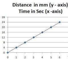 An Ant Is Moving Through A Graph Paperalong X Axis A Boy