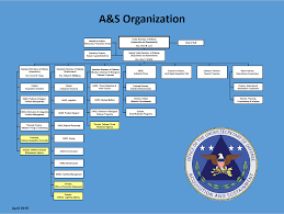 A S Organization