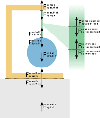 Physics Tension Problems Tension Physics Wikipedia