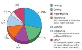 Home Appliance Energy Consumption Chart Pi Chart Of Energy Consumed In The Typical American