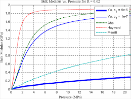 compressibility. ds_135_2_021013_f001.png; ds_135_2_021013_f002.png compressibility