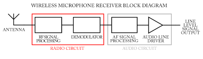 wifi block diagram the wiring diagram block diagram of router vidim wiring diagram block diagram