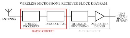 block diagram of circuit the wiring diagram rf receiver block diagram vidim wiring diagram block diagram