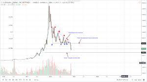 Usd Price Chart Btc Usd Price Analysis Price Stall At 4 300 As The Us Ofac