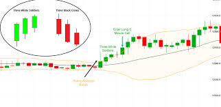 Bollinger Bands 5 Minute Chart 5 Minute Binary Option Strategy Fxaxe