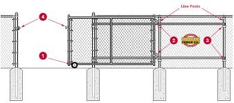 commercial chain link fence parts. Commercial Chain Link Rolling Gates - Page 154 Hoover Fence Co Typical Installation Diagram For Gates. Numbered 1-4 Are The Primary Parts