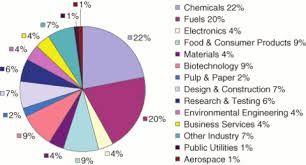 Department of Chemical Engineering ::: CALTECH