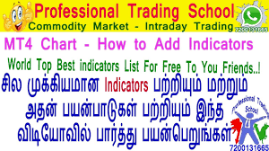Free Commodity Charts With Indicators Commodity Market How To Add Best Indicators In Mt4 Chart Top Secrets Be A Successful Trader