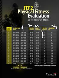 12 Competent Sas Fitness Test Requirements