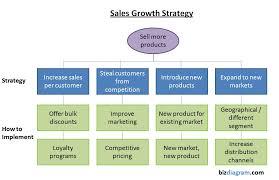 Sales Strategy Diagram Business Diagrams Frameworks Models