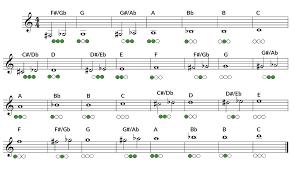 32 Correct Trumpet Finger Chart Free