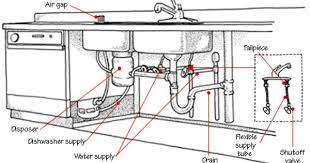 kitchen sink p trap brilliant kitchen sink drain configurations
