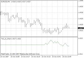 10 Tick Range Chart Mt4 Tick On Chart Metatrader 4 Forex Indicator Forex