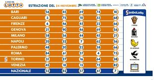 Estrazioni Lotto oggi e numeri SuperEnalotto di martedì 24 novembre 2020:  numeri vincenti e quote