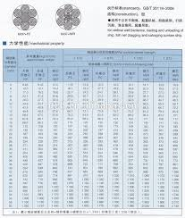 Steel Wire Weight Chart Galvanized Wire Rope 6x37 Fc Steel Wire Rope Din3066 6x37 Iwr Buy 7x19 Steel Wire Rope Din3066 6x37 Iwr Product On Alibaba Com