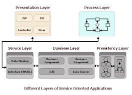 What Is Service Oriented Architecture Service Oriented Architecture And Java Different Layers Of A