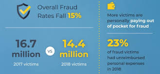 Identity Theft Comparison Chart 50 Identity Theft Statistics And Facts For 2018 2019