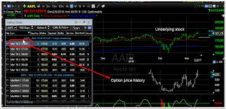 How To Plot Option And Underlying Symbol On A Chart