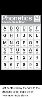 Phonetics A4 Phonetics Morse Code Morse Code Chart A B Cde