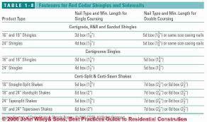 Underlayment Nailing Schedule Chart Guide To Wood Shingle Siding Installation Wood Shingle