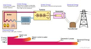Energy Transformation Chart Energy Transfer Diagrams And Efficiency Pass My Exams
