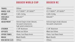 Rockshox Boxxer Rc Spring Chart Rockshox Boxxer World Cup First Ride Pinkbike