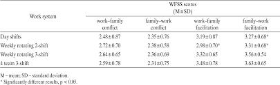 Pdf Shift Schedule Work Family Relationships Marital