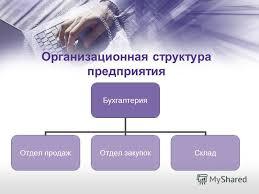 Презентация на тему Курсовая работа на тему Проектирование  4 Организационная структура предприятия Бухгалтерия Отдел продаж Отдел закупок Склад