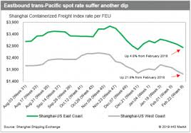 Container Contract Talks Double Digit Hikes In Trans