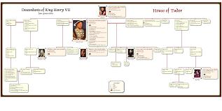 Genbox Sample Descendant Chart